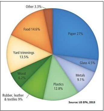 Waste profile